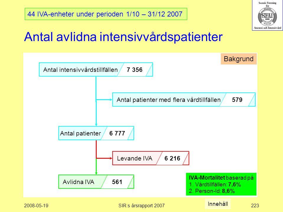 2008-05-19SIR:s årsrapport 2007223 Antal avlidna intensivvårdspatienter Antal intensivvårdstillfällen 7 356 Antal patienter 6 777 Avlidna IVA 561 Antal patienter med flera vårdtillfällen 579 Levande IVA 6 216 44 IVA-enheter under perioden 1/10 – 31/12 2007 Bakgrund IVA-Mortalitet baserad på 1.