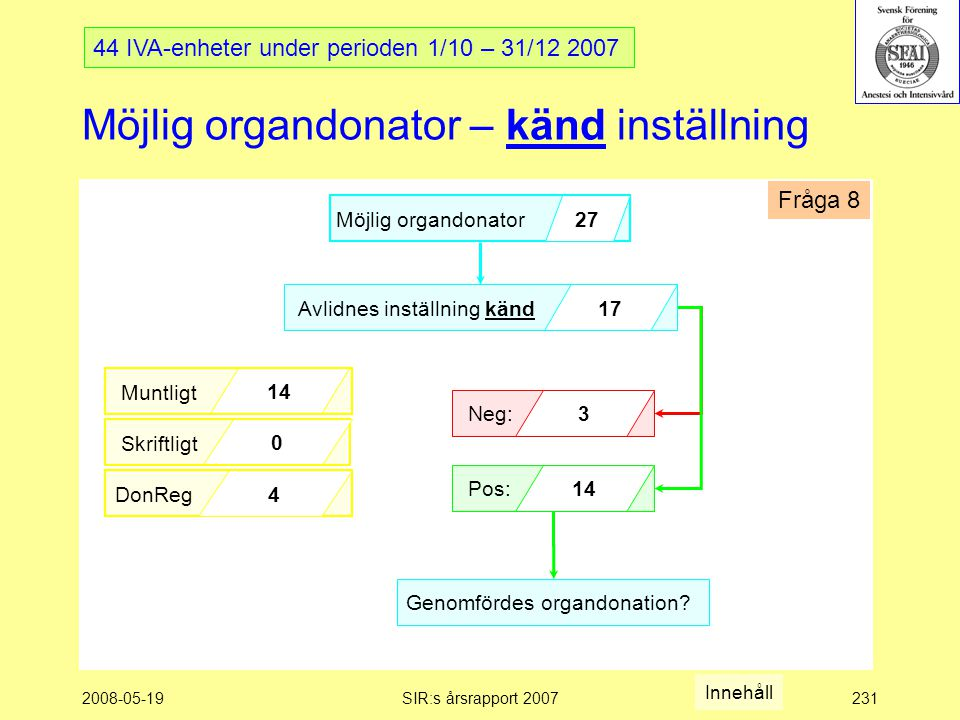 2008-05-19SIR:s årsrapport 2007231 Möjlig organdonator – känd inställning Möjlig organdonator 27 Avlidnes inställning känd17 Pos:14 Neg:3 Muntligt 14 Skriftligt 0 DonReg 4 Genomfördes organdonation.