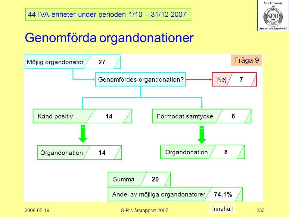 2008-05-19SIR:s årsrapport 2007233 Genomförda organdonationer Genomfördes organdonation.