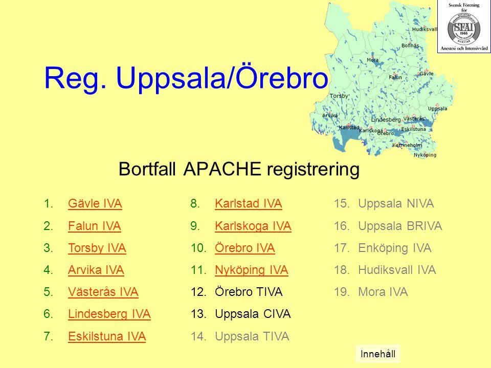 Bortfall APACHE registrering 1.Gävle IVAGävle IVA 2.Falun IVAFalun IVA 3.Torsby IVATorsby IVA 4.Arvika IVAArvika IVA 5.Västerås IVAVästerås IVA 6.Lindesberg IVALindesberg IVA 7.Eskilstuna IVAEskilstuna IVA 8.Karlstad IVAKarlstad IVA 9.Karlskoga IVAKarlskoga IVA 10.Örebro IVAÖrebro IVA 11.Nyköping IVANyköping IVA 12.Örebro TIVA 13.Uppsala CIVA 14.Uppsala TIVA Reg.