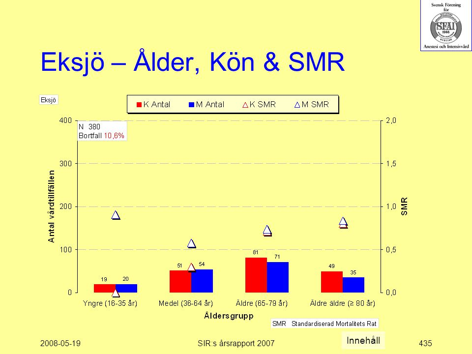 2008-05-19SIR:s årsrapport 2007435 Eksjö – Ålder, Kön & SMR Innehåll