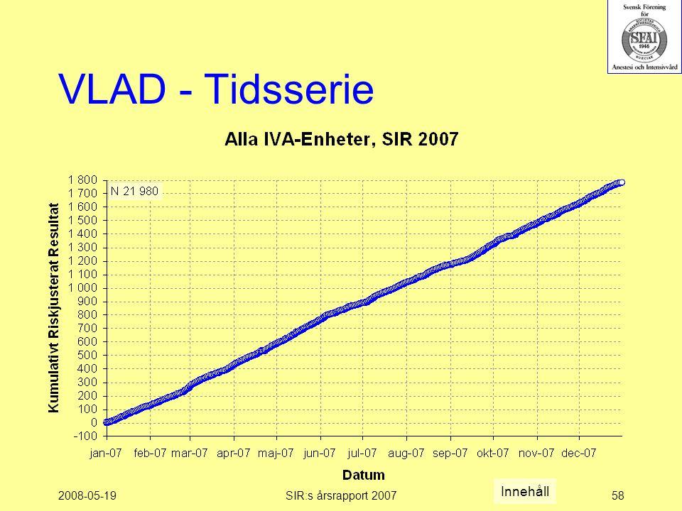 2008-05-19SIR:s årsrapport 200758 VLAD - Tidsserie Innehåll