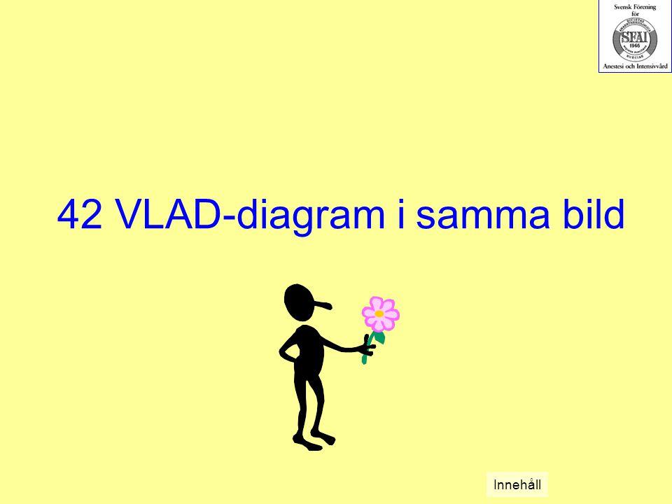42 VLAD-diagram i samma bild Innehåll