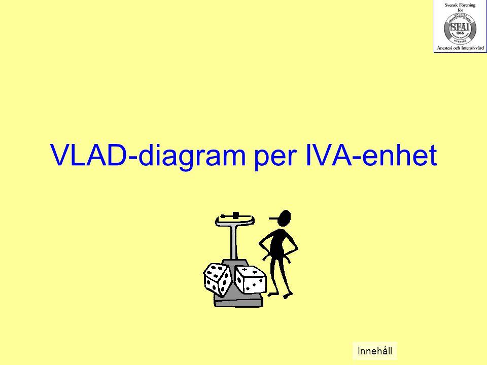 VLAD-diagram per IVA-enhet Innehåll