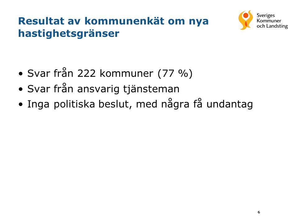 6 Resultat av kommunenkät om nya hastighetsgränser Svar från 222 kommuner (77 %) Svar från ansvarig tjänsteman Inga politiska beslut, med några få und
