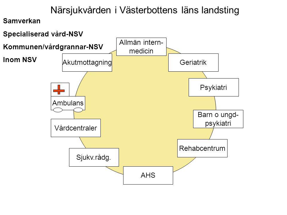 Närsjukvården i Västerbottens läns landsting Sjukv.rådg. Akutmottagning Vårdcentraler Ambulans Allmän intern- medicin Geriatrik Psykiatri Barn o ungd-