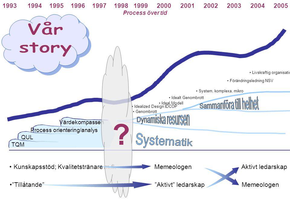 1993 1994 1995 1996 1997 1998 1999 2000 2001 2002 2003 2004 2005 Process över tid TQM QUL Process orientering/analys Värdekompassen Kunskapsstöd; Kval
