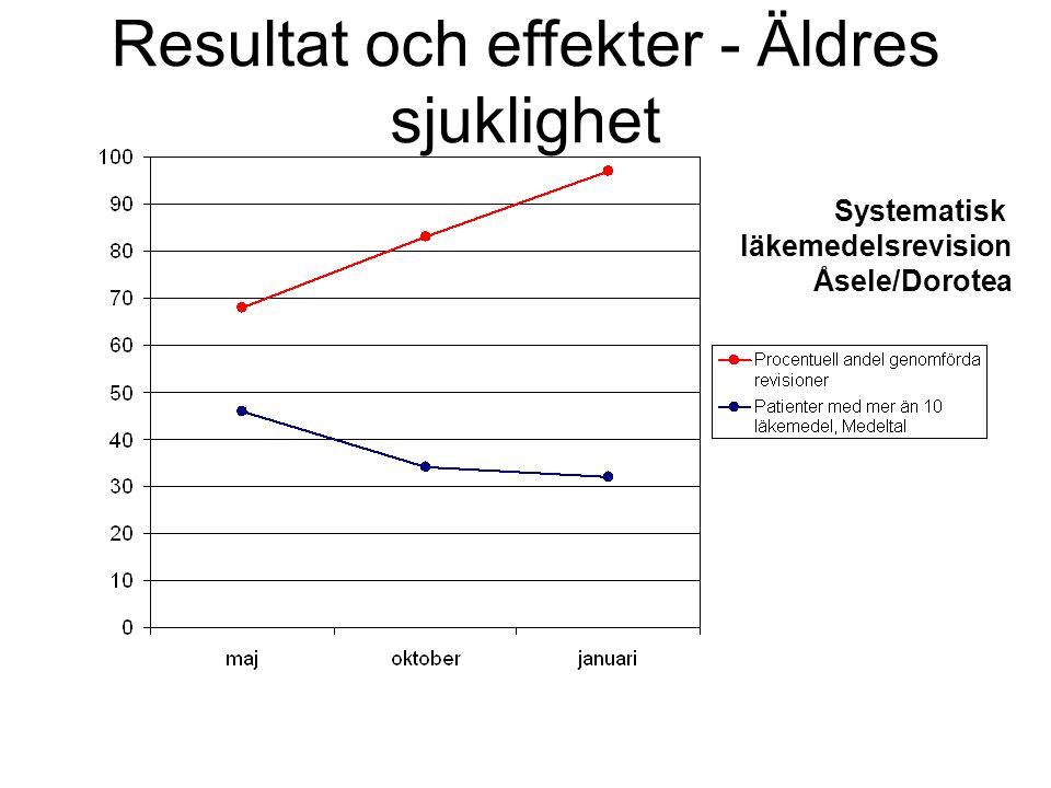 Resultat och effekter - Äldres sjuklighet Systematisk läkemedelsrevision Åsele/Dorotea