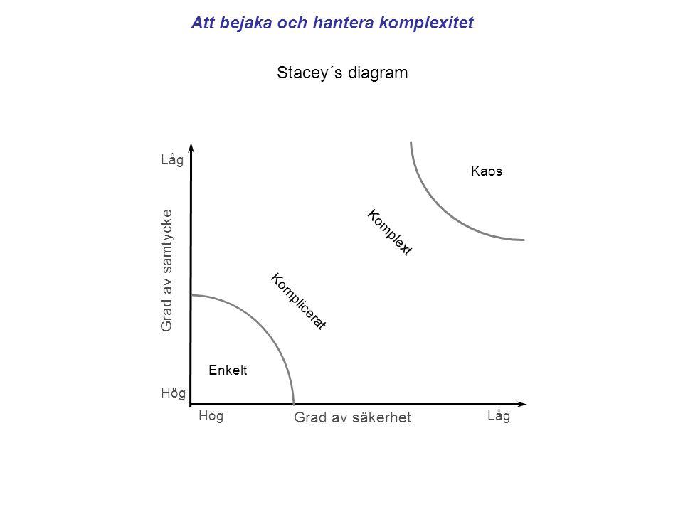 Låg Hög Låg Grad av samtycke Grad av säkerhet Enkelt Kaos Komplicerat Komplext Stacey´s diagram Att bejaka och hantera komplexitet