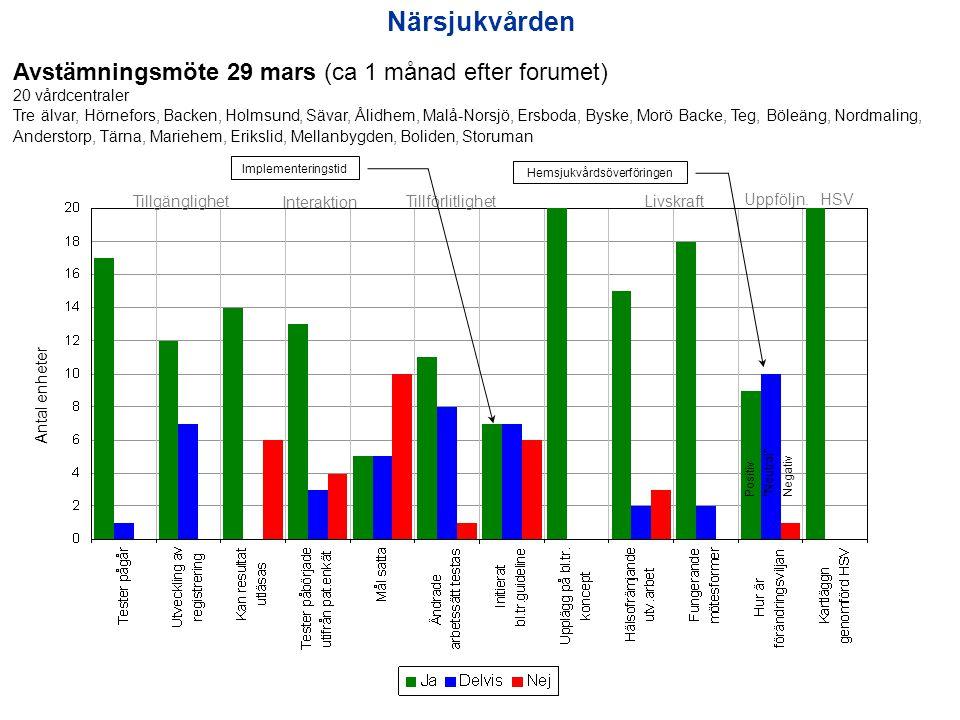 Närsjukvården Avstämningsmöte 29 mars (ca 1 månad efter forumet) 20 vårdcentraler Tre älvar, Hörnefors, Backen, Holmsund, Sävar, Ålidhem, Malå-Norsjö,