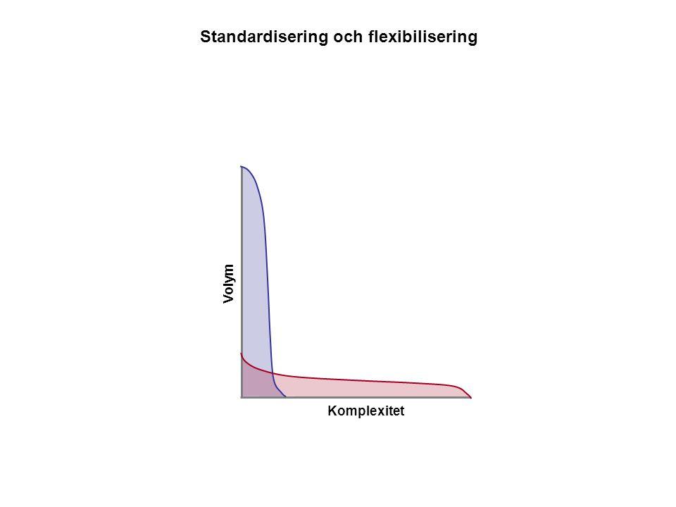Volym Komplexitet Standardisering och flexibilisering