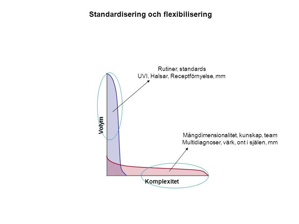 Volym Komplexitet Standardisering och flexibilisering Rutiner, standards UVI, Halsar, Receptförnyelse, mm Mångdimensionalitet, kunskap, team Multidiag