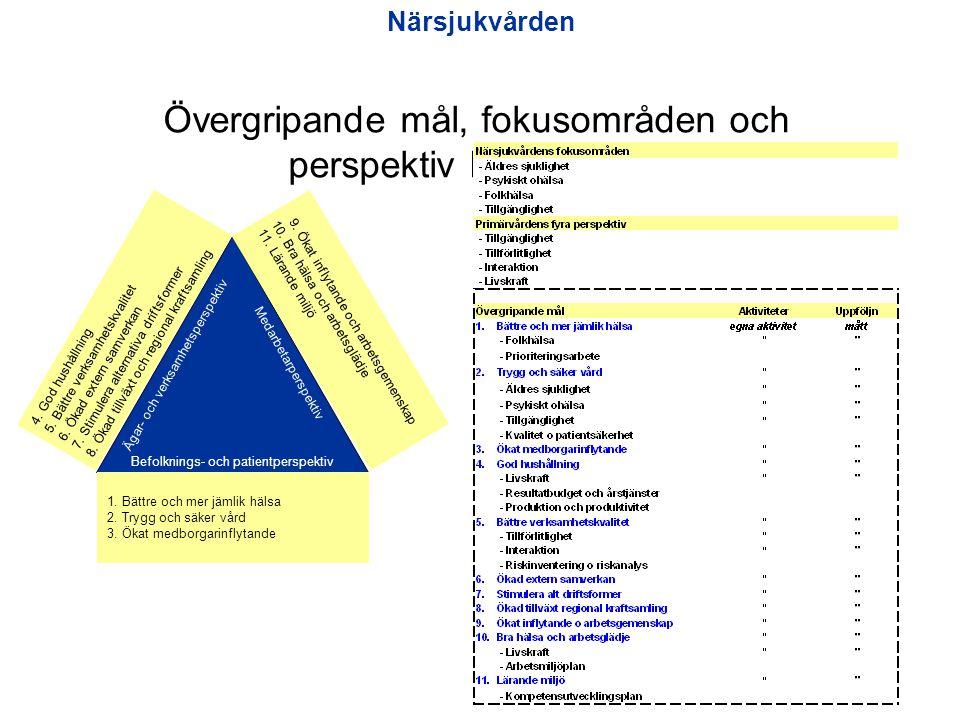 Närsjukvården Övergripande mål, fokusområden och perspektiv Närsjukvård Befolknings- och patientperspektiv Ägar- och verksamhetsperspektiv Medarbetarp