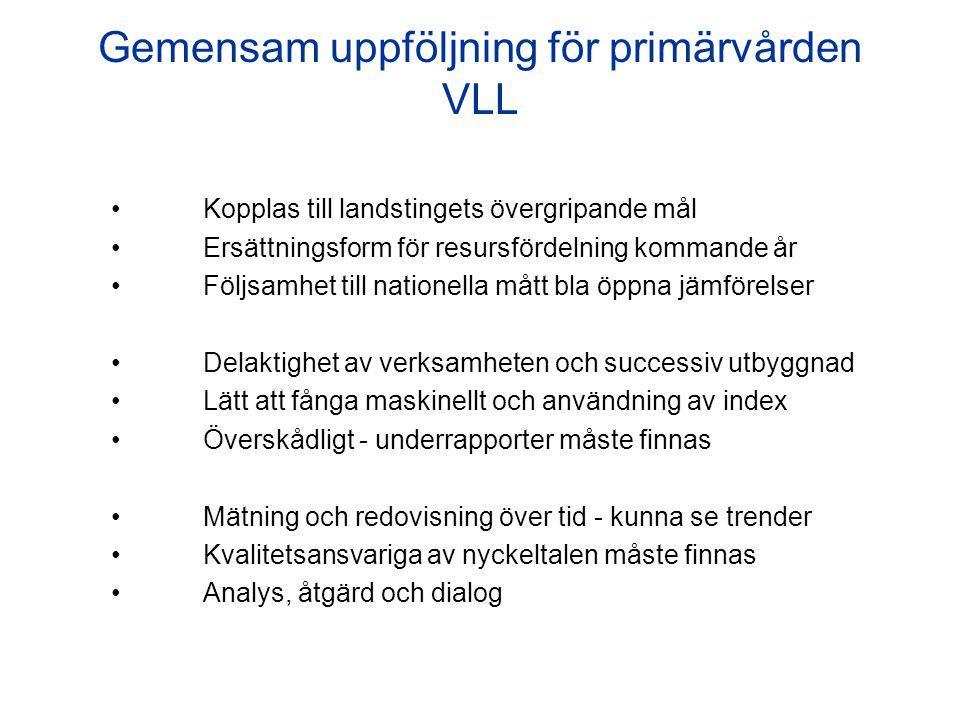 Gemensam uppföljning för primärvården VLL Kopplas till landstingets övergripande mål Ersättningsform för resursfördelning kommande år Följsamhet till