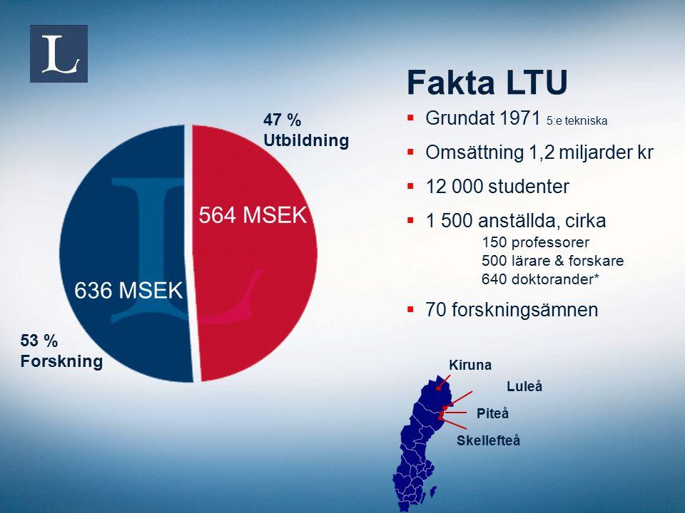 47 % Utbildning Fakta LTU  Grundat 1971 5:e tekniska  Omsättning 1,2 miljarder kr  12 000 studenter  1 500 anställda, cirka 150 professorer 500 lä