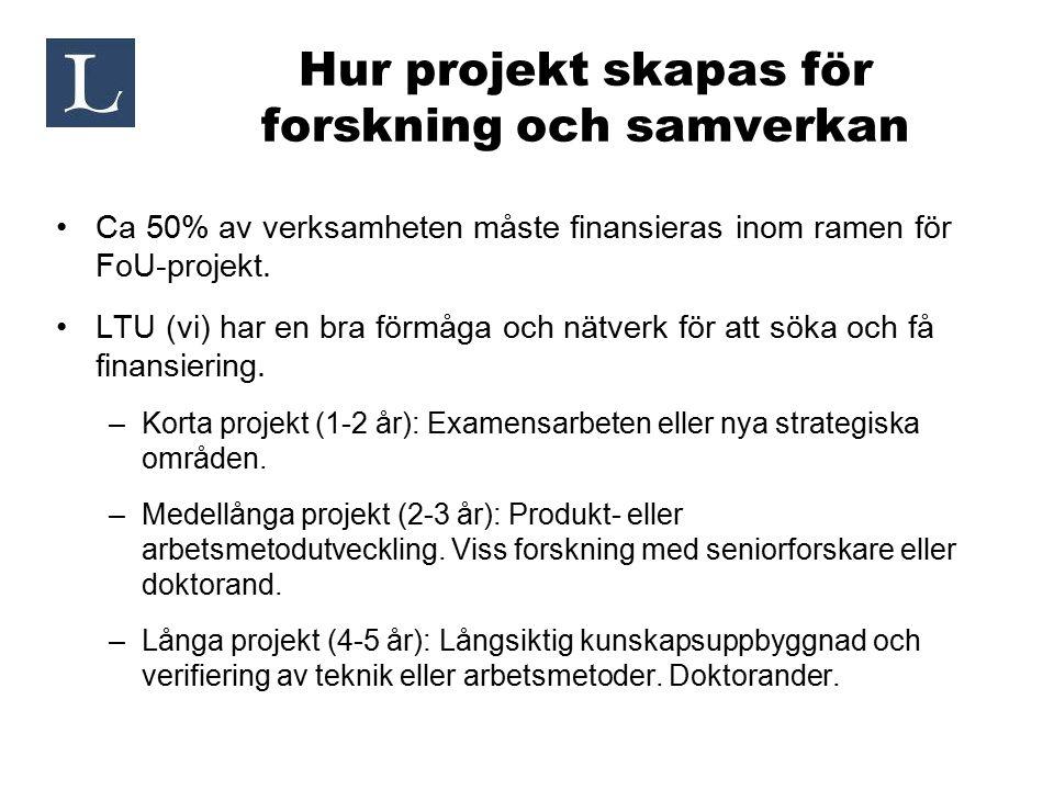 Hur projekt skapas för forskning och samverkan Ca 50% av verksamheten måste finansieras inom ramen för FoU-projekt. LTU (vi) har en bra förmåga och nä