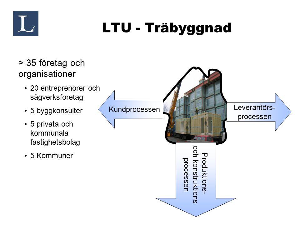 LTU - Träbyggnad > 35 företag och organisationer 20 entreprenörer och sågverksföretag 5 byggkonsulter 5 privata och kommunala fastighetsbolag 5 Kommun