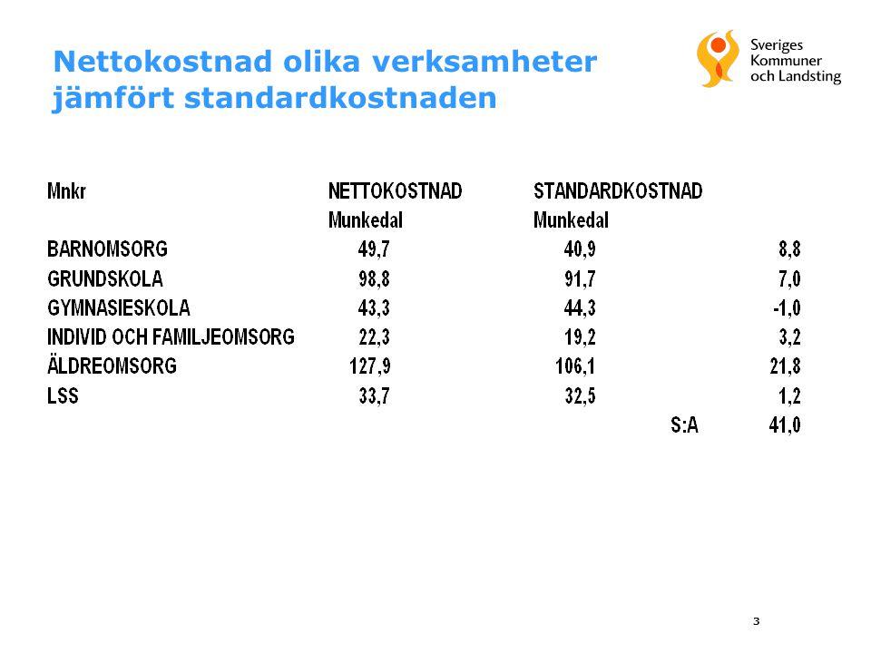 3 Nettokostnad olika verksamheter jämfört standardkostnaden