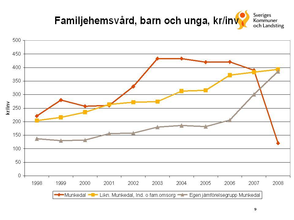 40 Konjunkturstöd 2010 samt ökat generellt statsbidrag 2010-2011