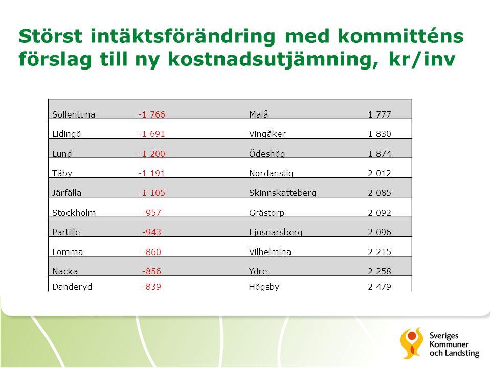 Störst intäktsförändring med kommitténs förslag till ny kostnadsutjämning, kr/inv Sollentuna-1 766 Malå1 777 Lidingö-1 691Vingåker1 830 Lund-1 200Ödes