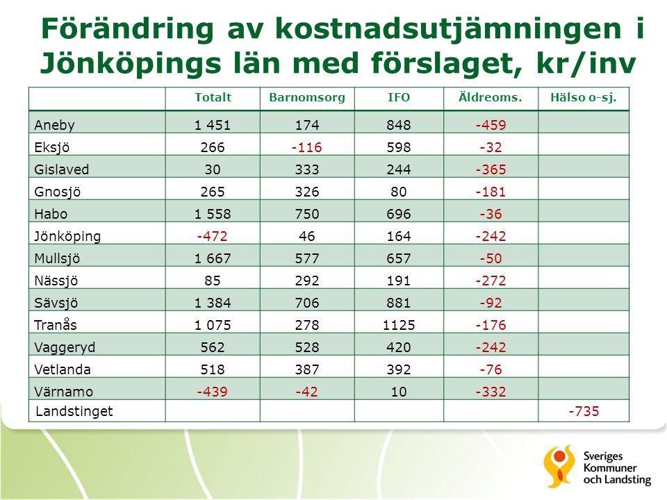 Förändring av kostnadsutjämningen i Jönköpings län med förslaget, kr/inv TotaltBarnomsorgIFOÄldreoms.Hälso o-sj. Aneby1 451174848-459 Eksjö266-116598-