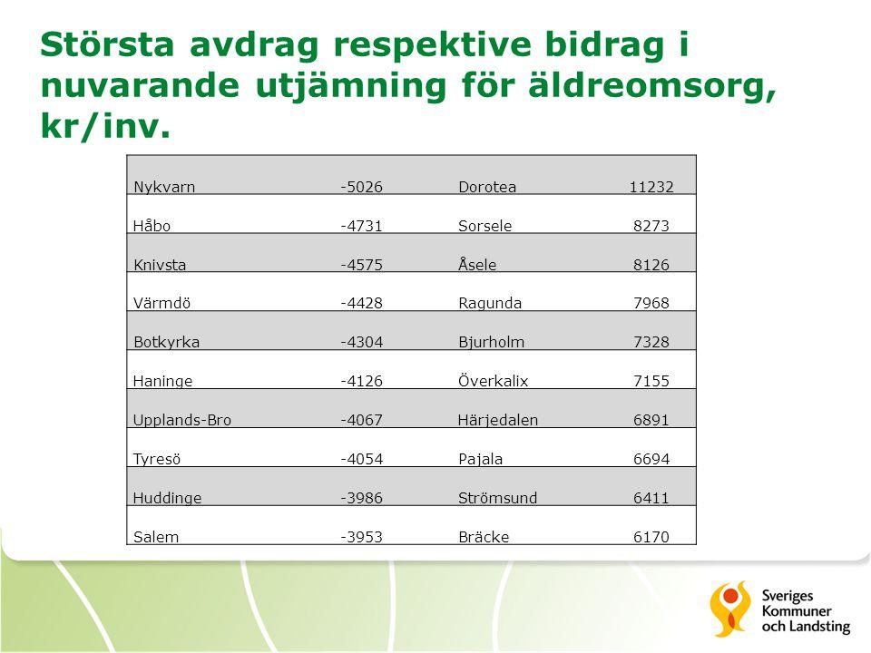 Största avdrag respektive bidrag i nuvarande utjämning för äldreomsorg, kr/inv. Nykvarn-5026Dorotea11232 Håbo-4731Sorsele8273 Knivsta-4575Åsele8126 Vä