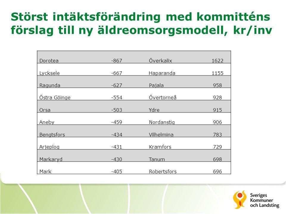 Störst intäktsförändring med kommitténs förslag till ny äldreomsorgsmodell, kr/inv Dorotea-867Överkalix1622 Lycksele-667Haparanda1155 Ragunda-627Pajal