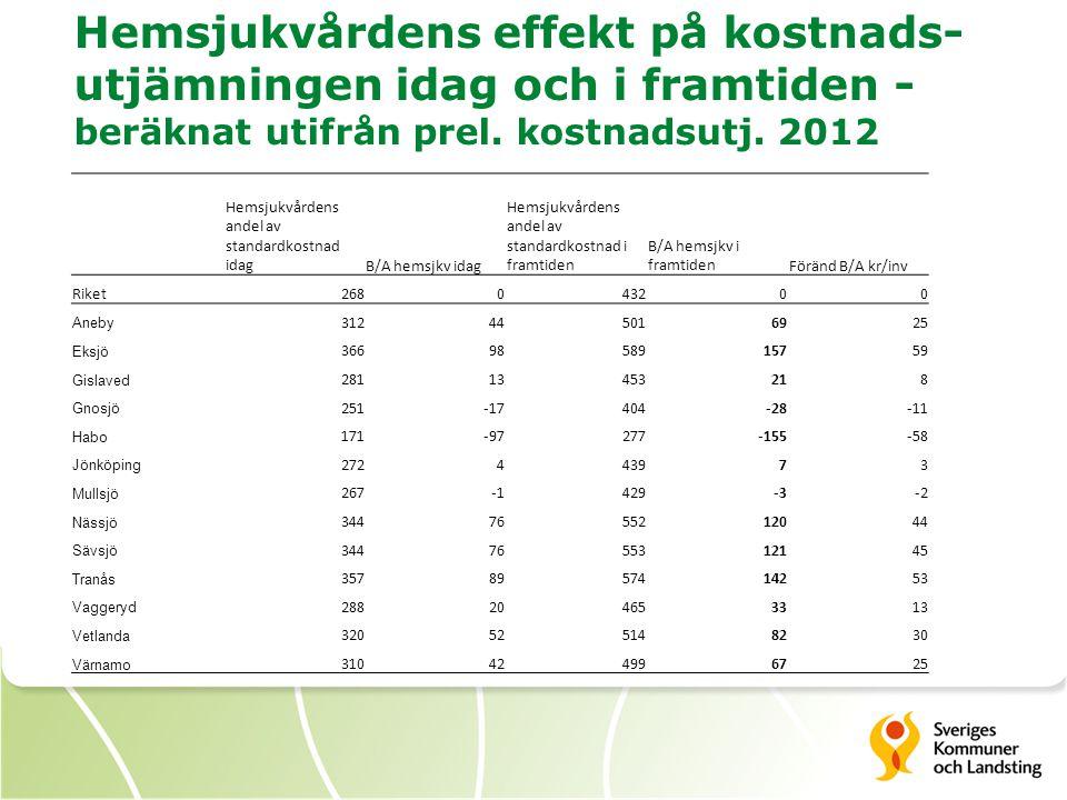 Hemsjukvårdens effekt på kostnads- utjämningen idag och i framtiden - beräknat utifrån prel. kostnadsutj. 2012 Hemsjukvårdens andel av standardkostnad