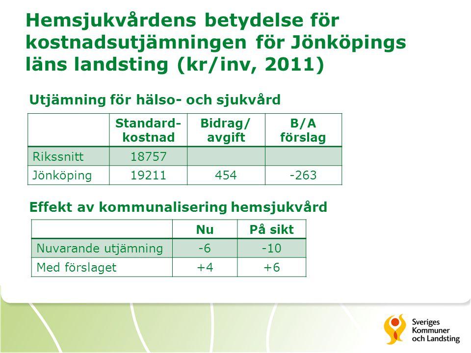 Hemsjukvårdens betydelse för kostnadsutjämningen för Jönköpings läns landsting (kr/inv, 2011) Standard- kostnad Bidrag/ avgift B/A förslag Rikssnitt18