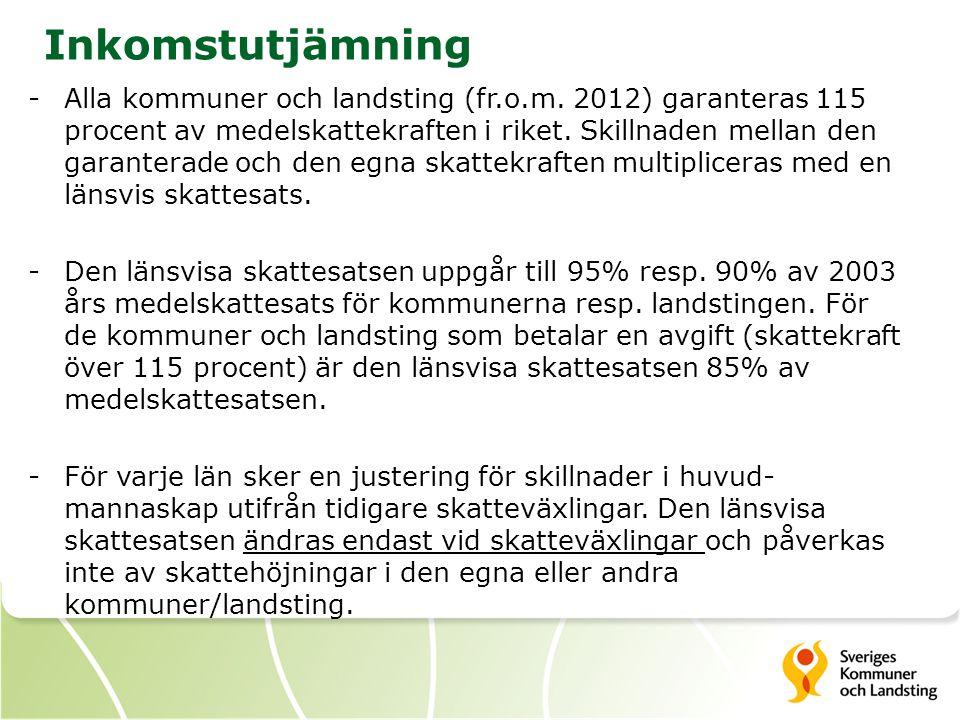 Länsvis skattesats i Jönköpings län KommunernaLandstinget Medelskattesats 200320,6410,52 95/90 procent19,619,47 Skatteväxlingar i länet3,83-3,83 Skatteväxlingar i riket4,16-4,16 Skillnad-0,330,33 Länsvis skattesats19,289,80