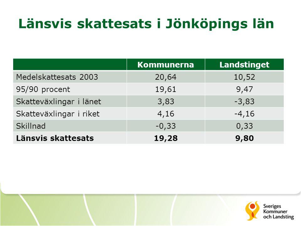 Länsvis skattesats i Jönköpings län KommunernaLandstinget Medelskattesats 200320,6410,52 95/90 procent19,619,47 Skatteväxlingar i länet3,83-3,83 Skatt