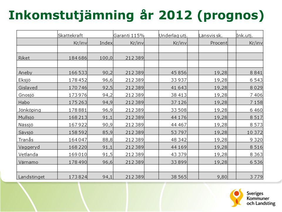 Hemsjukvårdens betydelse för kostnadsutjämningen för Jönköpings läns landsting (kr/inv, 2011) Standard- kostnad Bidrag/ avgift B/A förslag Rikssnitt18757 Jönköping19211454-263 Utjämning för hälso- och sjukvård Effekt av kommunalisering hemsjukvård NuPå sikt Nuvarande utjämning-6-10 Med förslaget+4+6