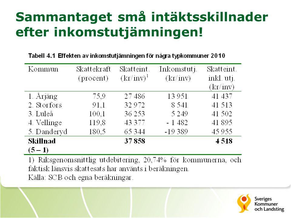 Sammantaget små intäktsskillnader efter inkomstutjämningen!