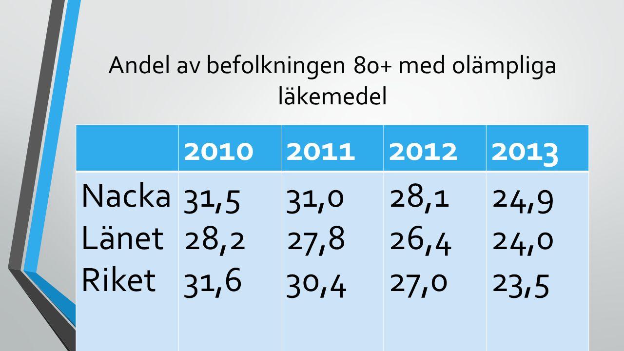 Andel av befolkningen 80+ med olämpliga läkemedel 2010201120122013 Nacka Länet Riket 31,5 28,2 31,6 31,0 27,8 30,4 28,1 26,4 27,0 24,9 24,0 23,5