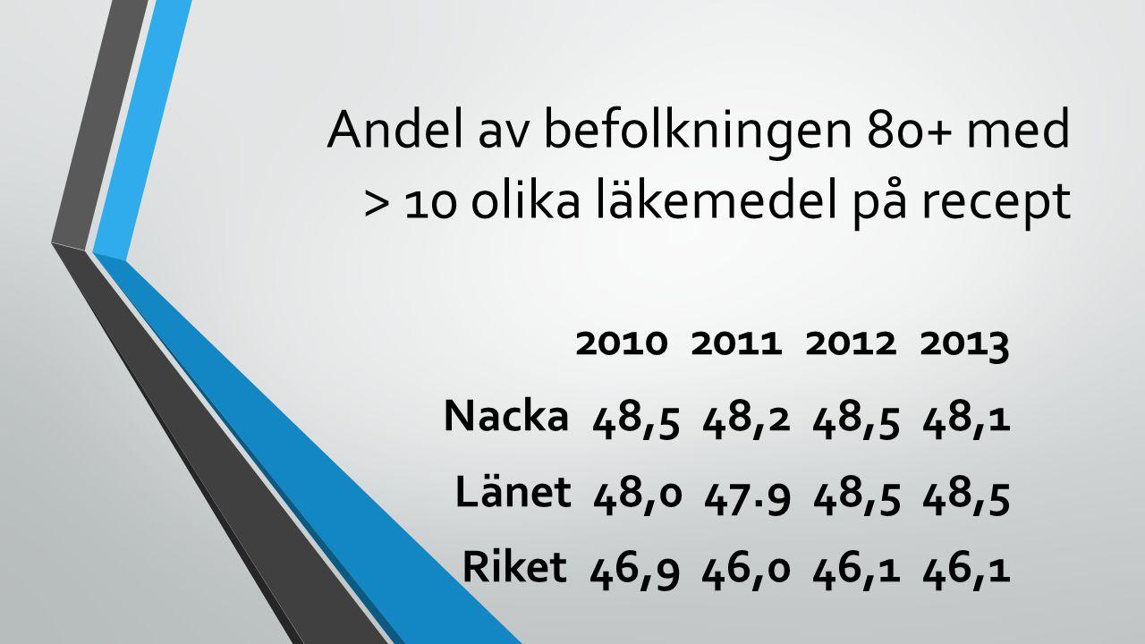 Andel (%) av befolkningen 80+ med ≥ 10 läkemedel på recept 2013 10 högsta kommunerna 10 lägsta kommunerna Sorsele 59,4 Skinnskatteberg 43,0 Eda 56,4 Gagnef 39,9 Håbo 54,9 Valdemarsvik 39,9 Sundbyberg 54,8 Jokkmokk 38,2 Lessebo 54,7 Grästorp 37,6 Vallentuna 54,6 Ljusnarsberg 36,4 Överkalix 54,5 Örkelljunga 36,2 Upplands-Bro 54,3 Emmaboda 33,6 Åsele 54,3 Götene 33,6 Stenungsund 53,6 Krokom 32,7