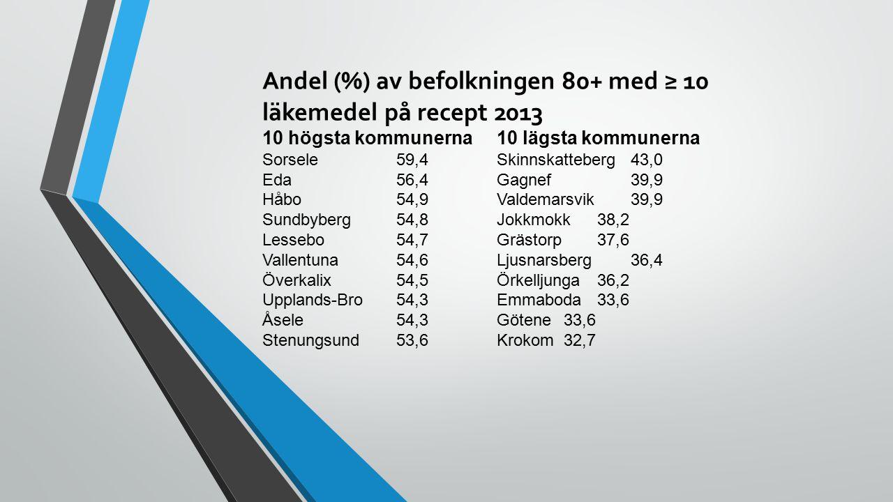 Andel (%) av befolkningen 80+ med olämpliga läkemedel 10 högsta kommunerna 10 lägsta kommunerna Öckerö 44,1 Krokom 17,1 Mellerud 35,4 Kalmar 17,1 Trelleborg 34,3 Kalix 16,9 Lycksele 32,6 Staffanstorp 16,8 Tjörn 31,9 Finspång 16,5 Stenungsund 31,6 Torsås 16,5 Burlöv 31,5 Ockelbo 16,3 Arvidsjaur 30,7 Norberg 14,9 Kramfors 30,1 Bräcke 14,5 Alingsås 30,1 Skinnskatteberg 12,7
