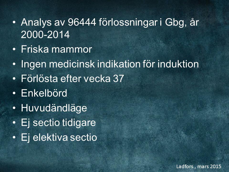 Ladfors, mars 2015 Analys av 96444 förlossningar i Gbg, år 2000-2014 Friska mammor Ingen medicinsk indikation för induktion Förlösta efter vecka 37 En