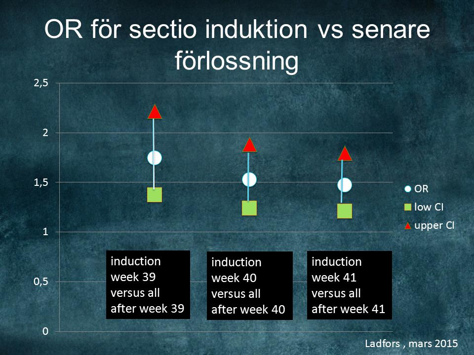 Ladfors, mars 2015 OR för sectio induktion vs senare förlossning induction week 39 versus all after week 39 induction week 40 versus all after week 40