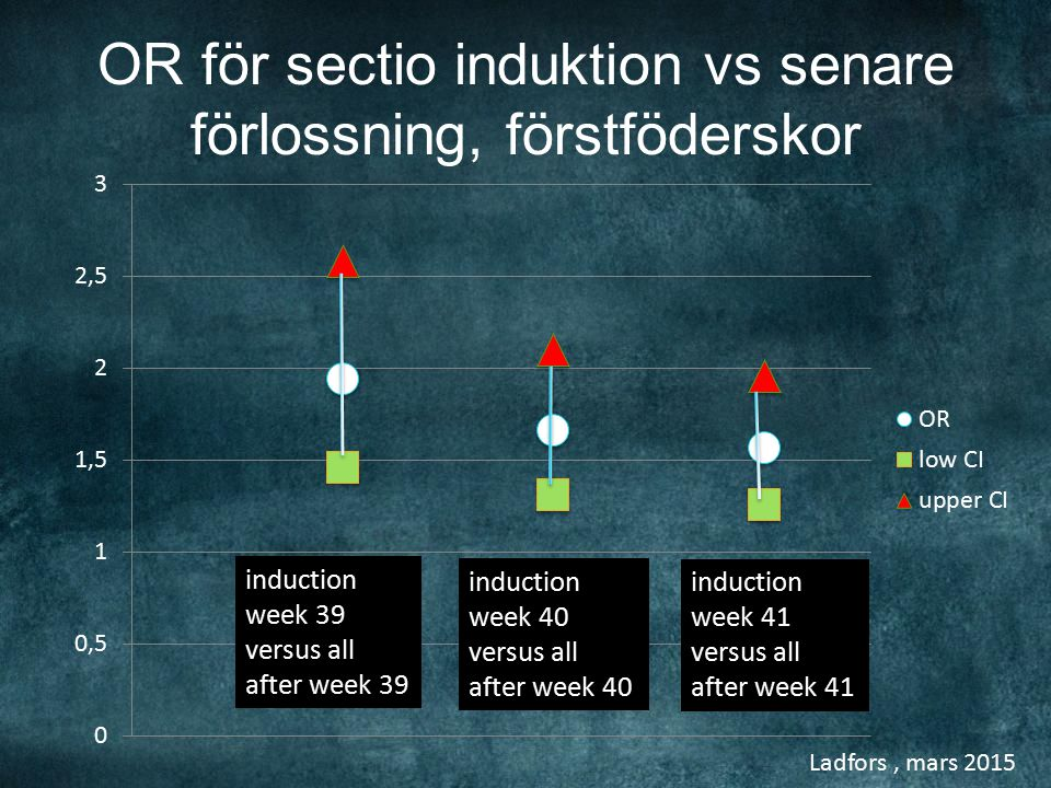 Ladfors, mars 2015 OR för sectio induktion vs senare förlossning, förstföderskor induction week 39 versus all after week 39 induction week 40 versus all after week 40