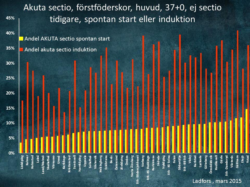 Ladfors, mars 2015 Akuta sectio, förstföderskor, huvud, 37+0, ej sectio tidigare, spontan start eller induktion