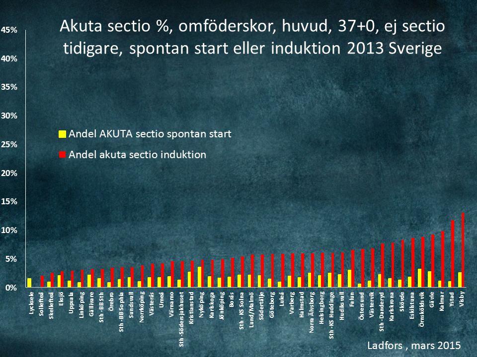 Ladfors, mars 2015 Akuta sectio %, omföderskor, huvud, 37+0, ej sectio tidigare, spontan start eller induktion 2013 Sverige