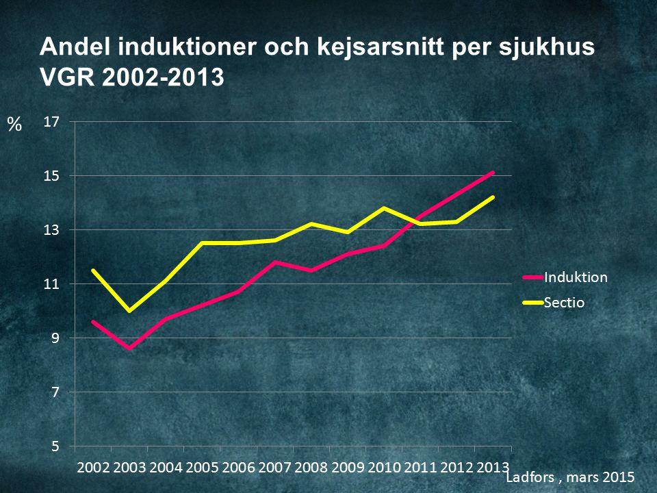 Ladfors, mars 2015 Andel induktioner och kejsarsnitt per sjukhus VGR 2002-2013 %
