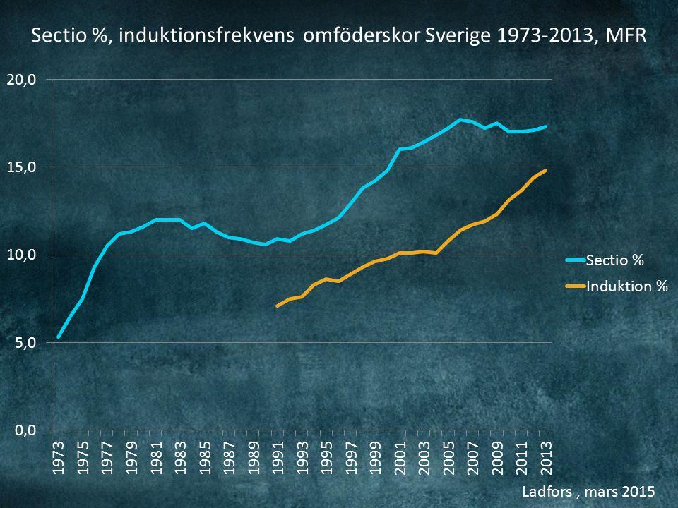Ladfors, mars 2015 MFR Sectio % induktionsfrekvens förstföderskor Sverige 1973-2013