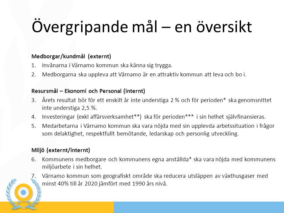 Övergripande mål – en översikt Medborgar/kundmål (externt) 1.Invånarna i Värnamo kommun ska känna sig trygga. 2.Medborgarna ska uppleva att Värnamo är