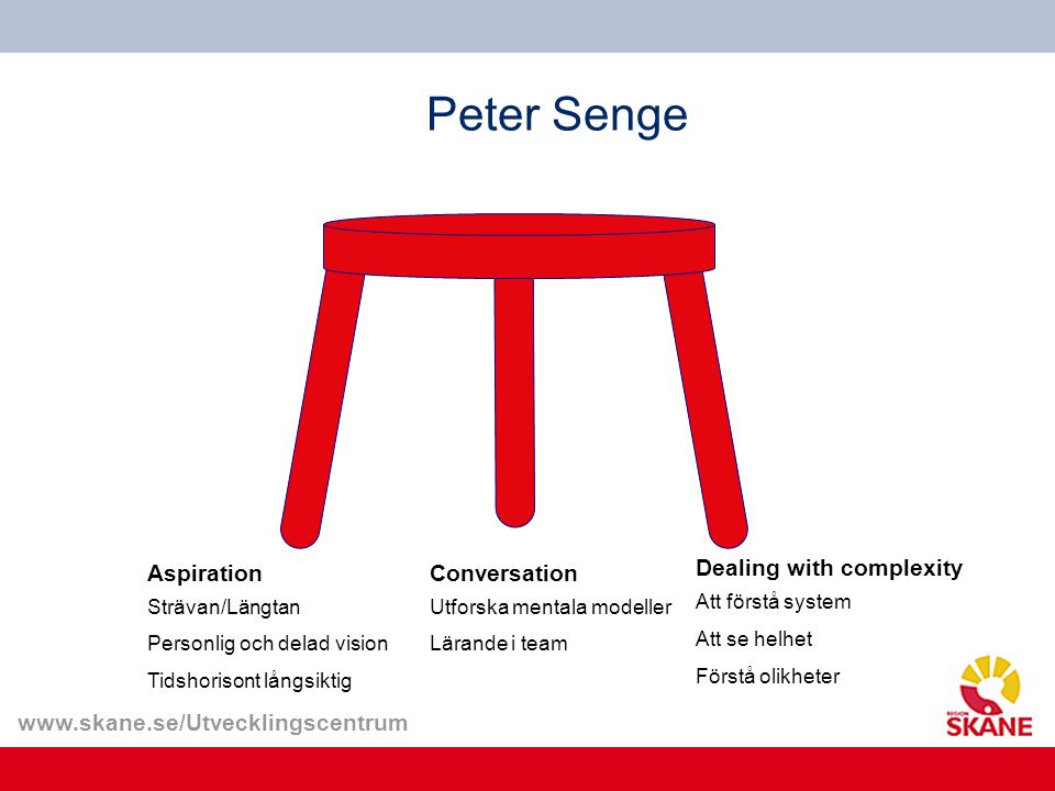 www.skane.se/Utvecklingscentrum Peter Senge Aspiration Strävan/Längtan Personlig och delad vision Tidshorisont långsiktig Conversation Utforska mental