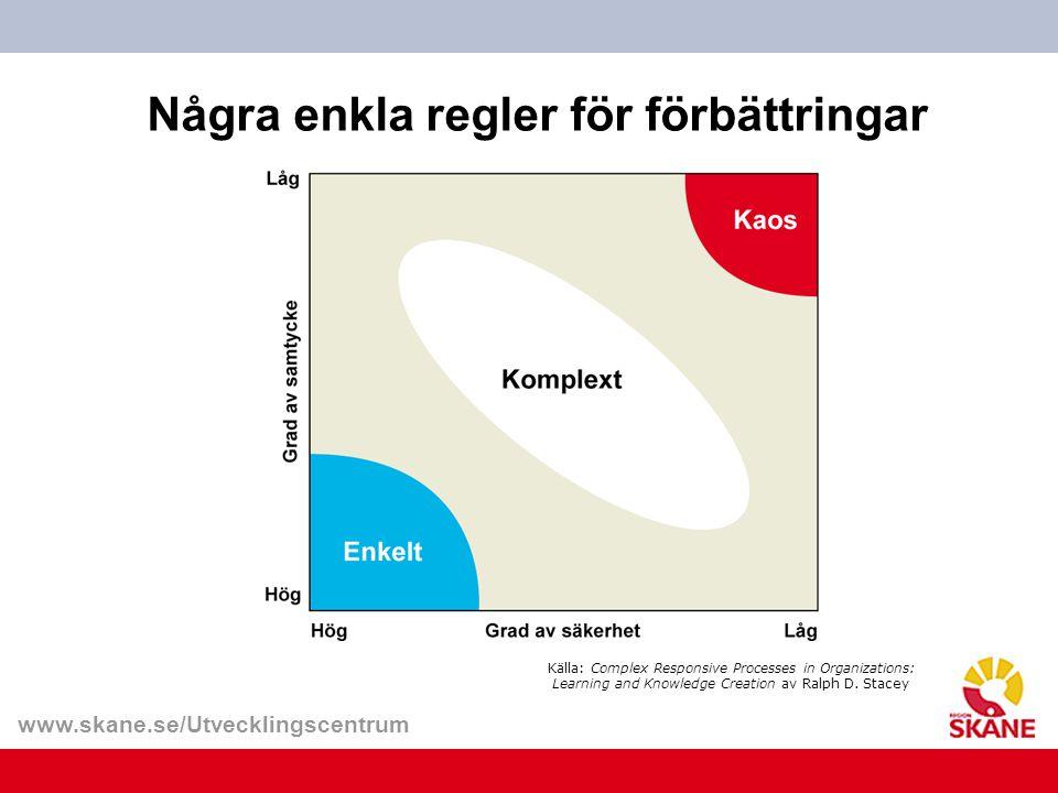 www.skane.se/Utvecklingscentrum Några enkla regler för förbättringar Källa: Complex Responsive Processes in Organizations: Learning and Knowledge Crea