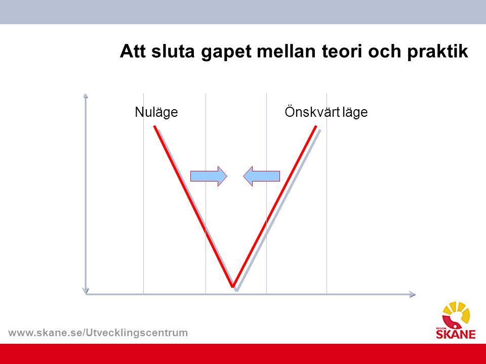 www.skane.se/Utvecklingscentrum Att sluta gapet mellan teori och praktik NulägeÖnskvärt läge