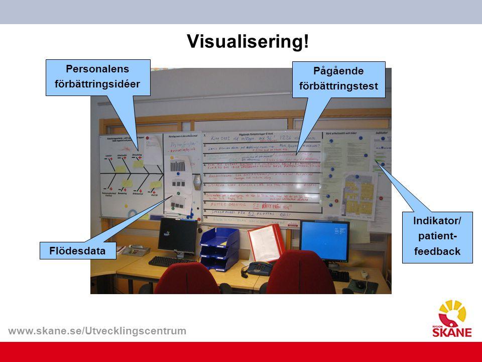www.skane.se/Utvecklingscentrum Visualisering! Personalens förbättringsidéer Flödesdata Pågående förbättringstest Indikator/ patient- feedback