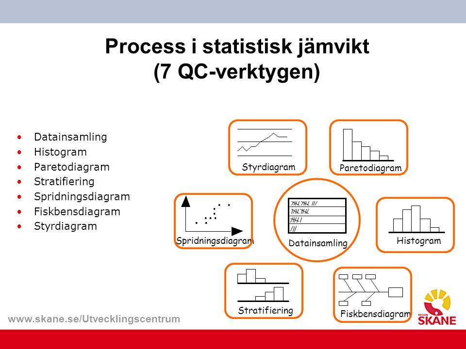 www.skane.se/Utvecklingscentrum Spridningsdiagram Datainsamling Paretodiagram Styrdiagram Fiskbensdiagram Stratifiering Process i statistisk jämvikt (