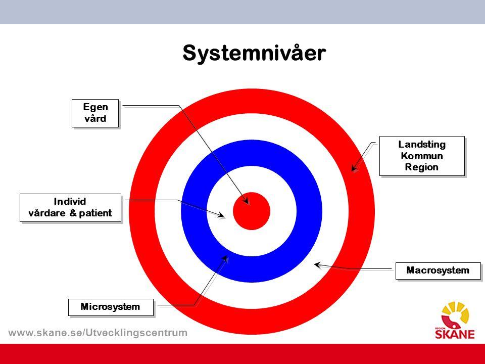 www.skane.se/Utvecklingscentrum Systemnivåer Egen vård Individ vårdare & patient Individ vårdare & patient Microsystem Macrosystem Landsting Kommun Re